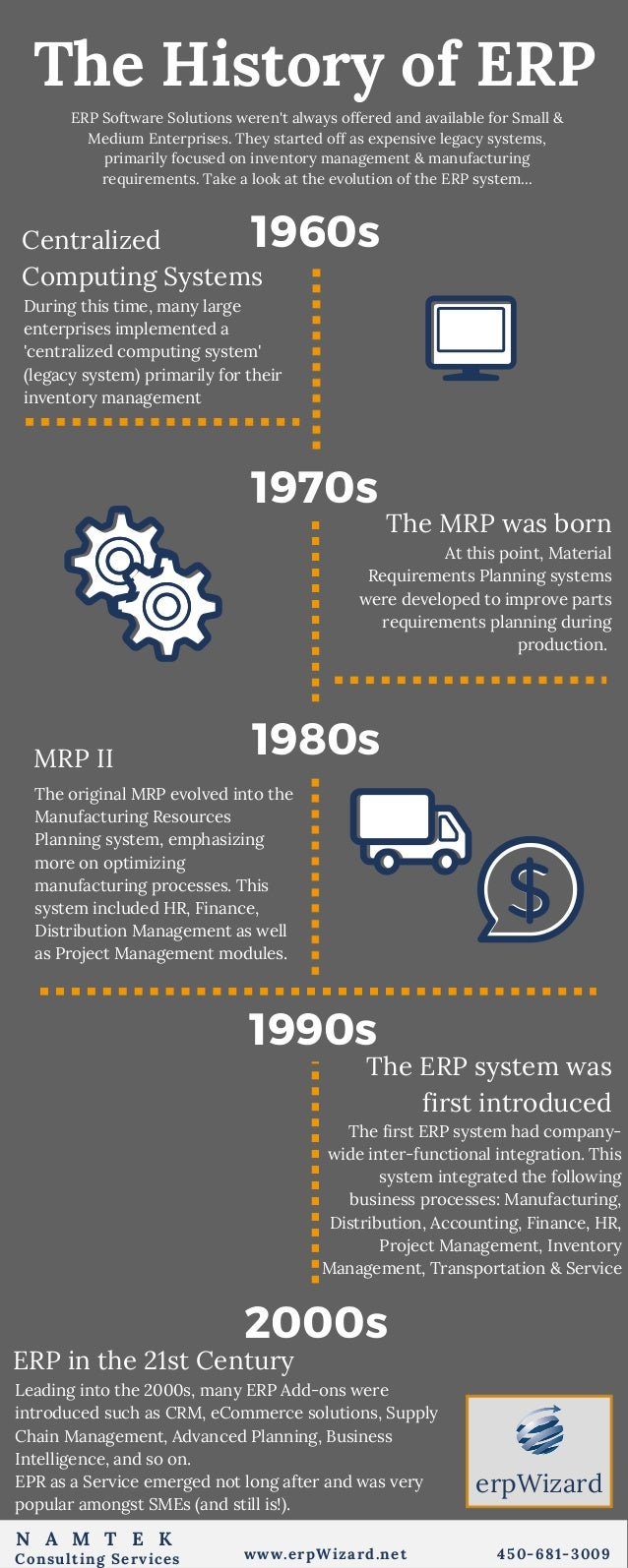 an introduction to the history of mrp Introduction in this paper are given  before mrp (material requirements  planning) most production control systems was  computes schedules of what  should be started into the line based on demand 12 function of.