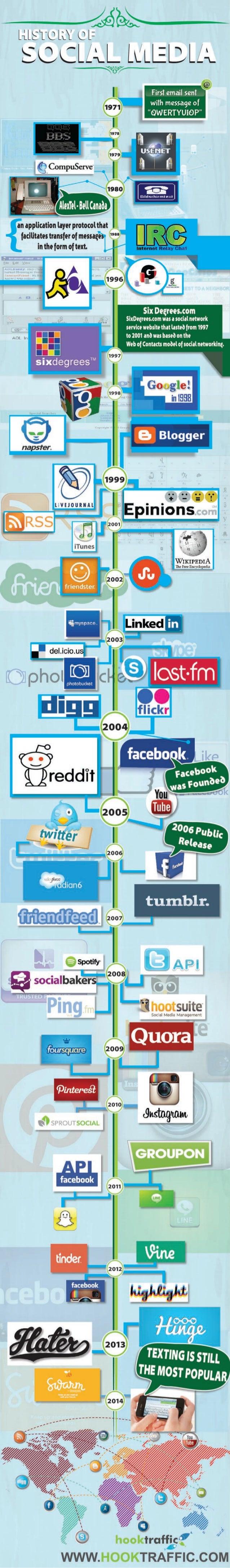 History of Social Media by Hook Traffic