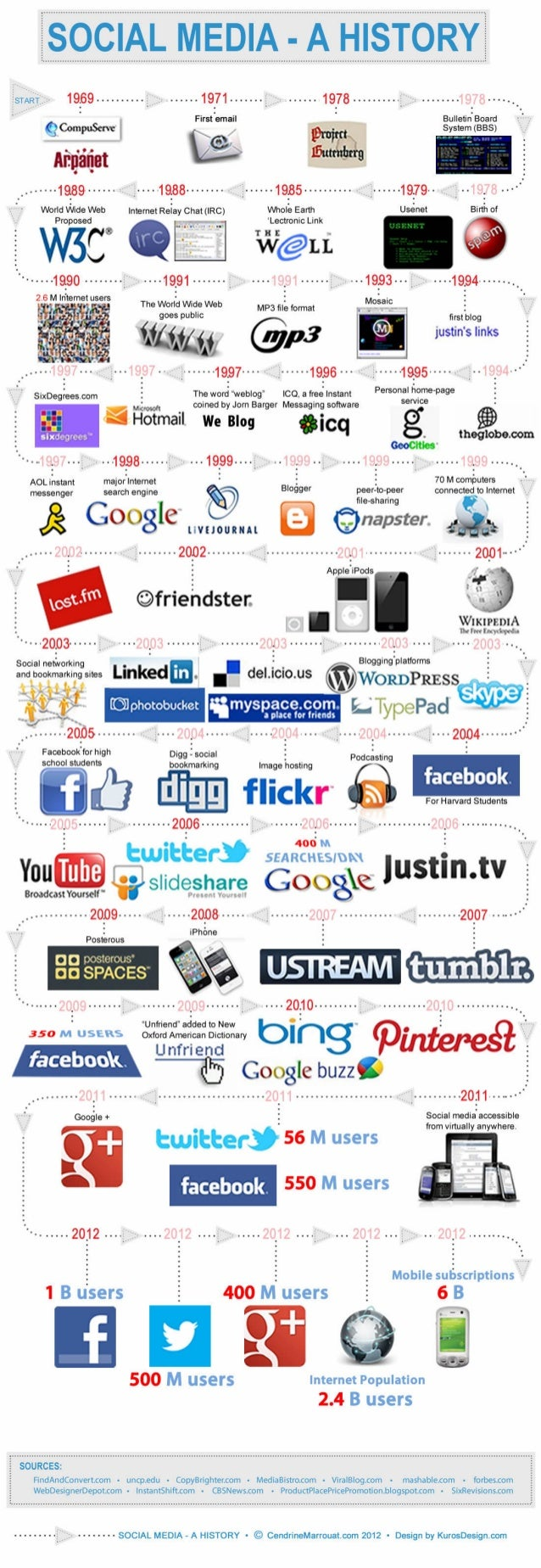 History of social media (1969 - 2012)