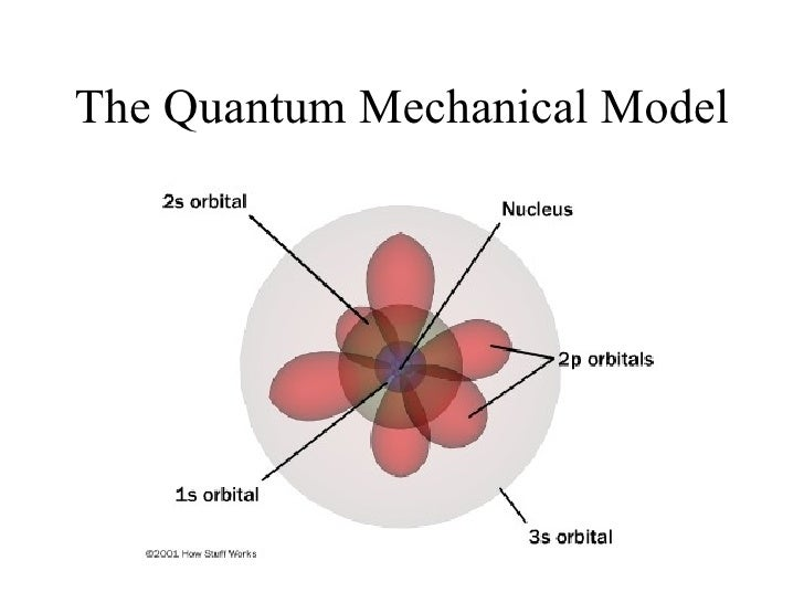 Modeling The Atoms: The Quantom Mechanical Model