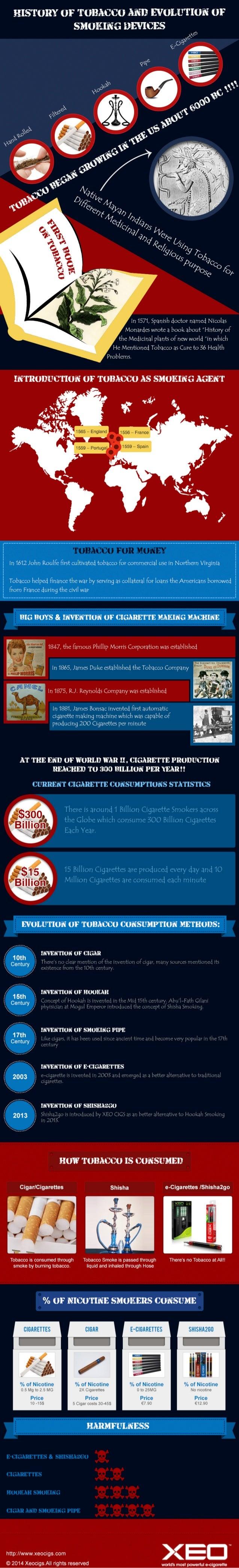 Cigarettes to E-cigarettes : Brief History