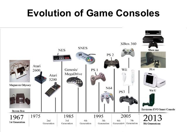 Evolution of Home Video Game Consoles: 1967 - hongkiat.com