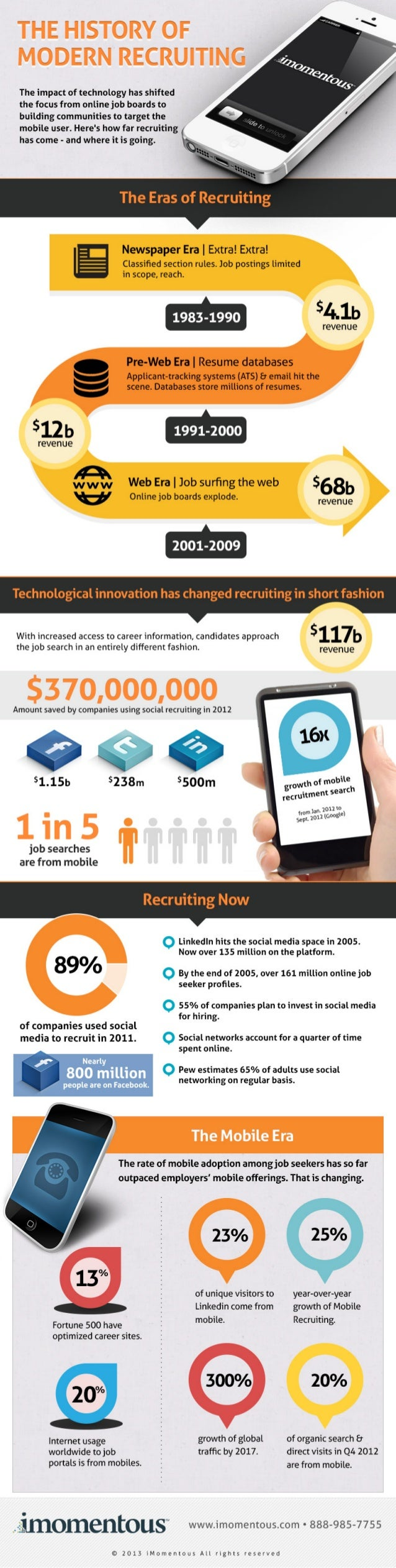 The History of Modern Recruiting