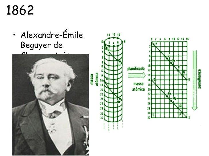 Alexandre Emile Beguyer De Chancourtois 1144027 W on Dmitri Mendeleev