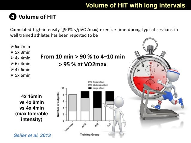 Volume of HIT with long intervals ❹ Volume of HIT Cumulated high-intensity ([90% v/pVO2max) exercise time during typical s...