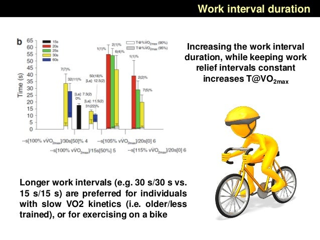 Work interval duration Increasing the work interval duration, while keeping work relief intervals constant increases T@VO2...