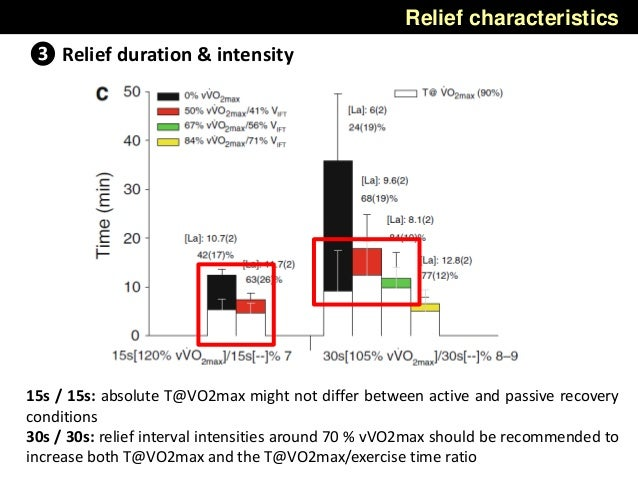 Relief characteristics 15s / 15s: absolute T@VO2max might not differ between active and passive recovery conditions 30s / ...