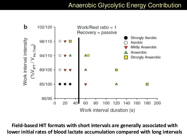 Anaerobic Glycolytic Energy Contribution Field-based HIT formats with short intervals are generally associated with lower ...