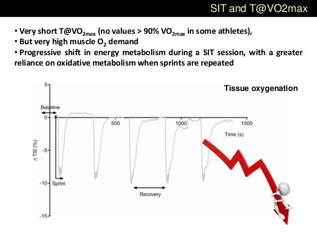 SIT and T@VO2max Tissue oxygenation • Very short T@VO2max (no values > 90% VO2max in some athletes), • But very high muscl...