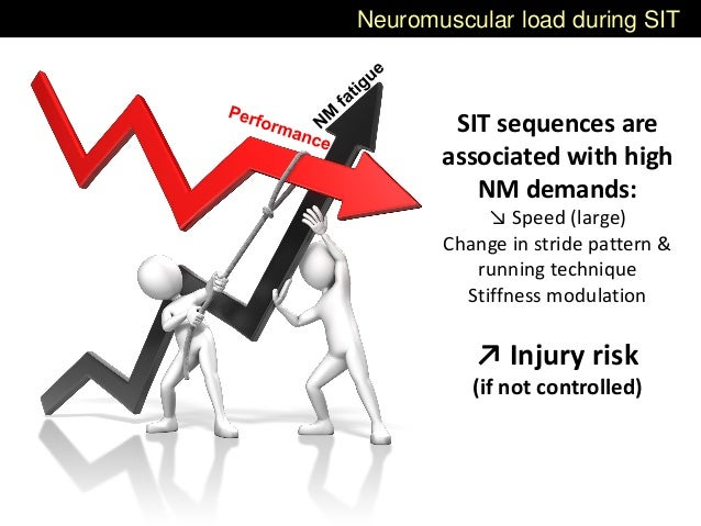 Neuromuscular load during SIT SIT sequences are associated with high NM demands: ↘ Speed (large) Change in stride pattern ...