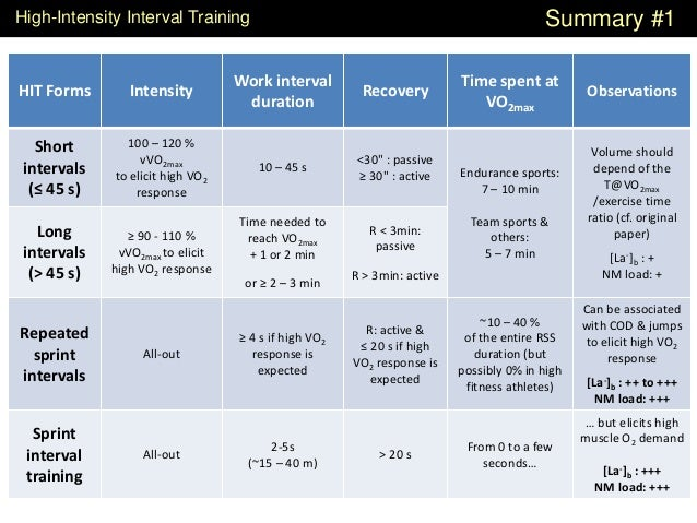 HIT Forms Intensity Work interval duration Recovery Time spent at VO2max Observations Short intervals (≤ 45 s) 100 – 120 %...