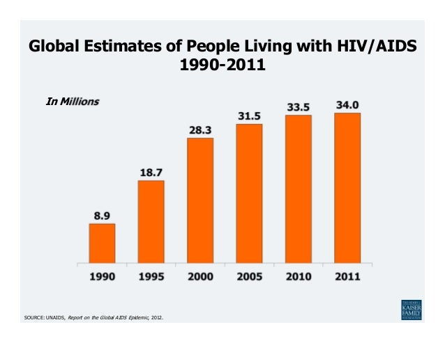 Global Estimates of People Living with HIV/AIDS                    1990-2011        In MillionsSOURCE: UNAIDS, Report on t...