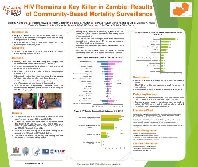 HIV Remains a Key Killer in Zambia: Results of Community-Based Mortality Surveillance