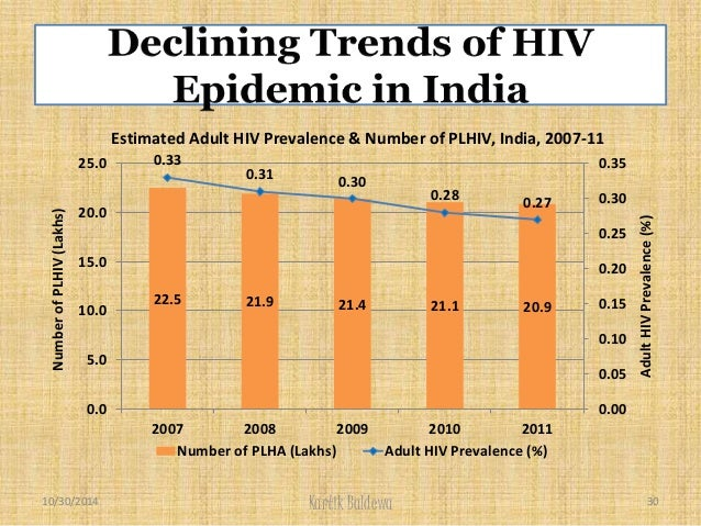 analyzing the statistics of aids and hiv in the age group of 20 29 Those who had sexual intercourse, had good knowledge about vct, were divorced/widowed, were in the age group of 20–29 years, and were married utilized vct services two, three, four, three, and two times better than their counterparts, respectively.