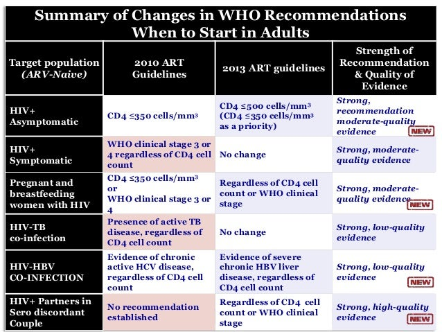 who tuberculosis guidelines