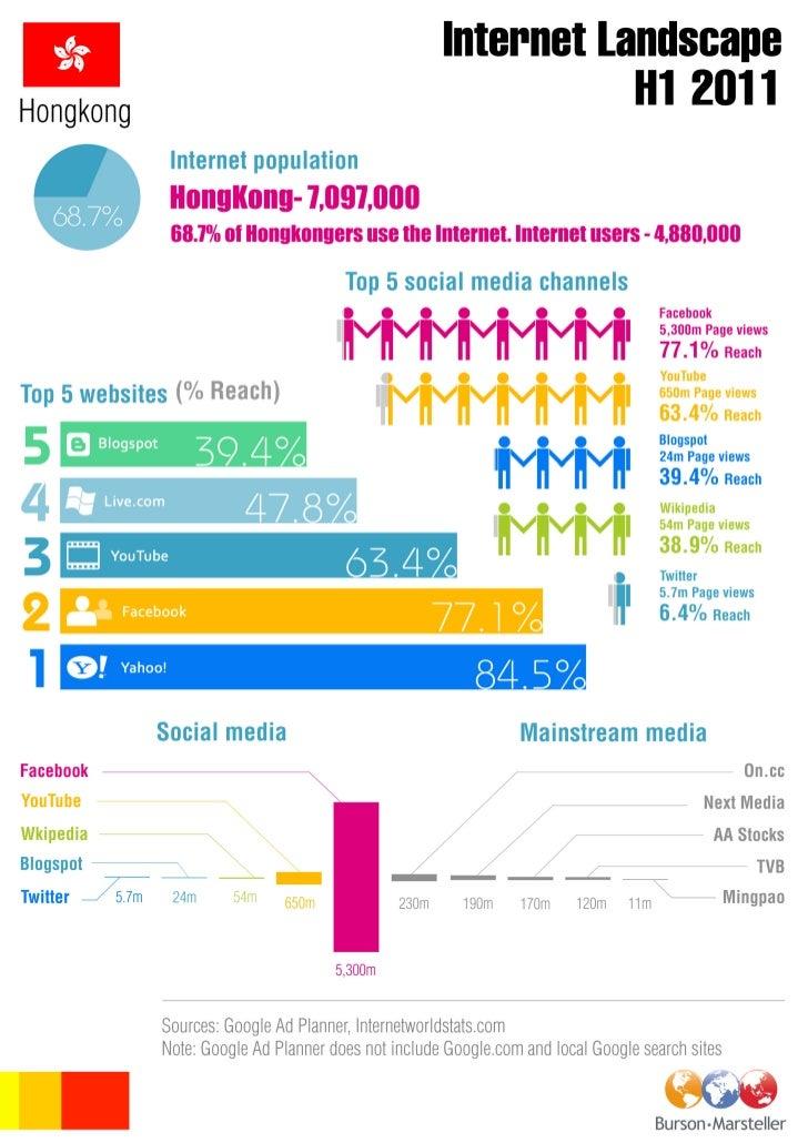 B-M Hong Kong digital landscape INFOGRAPHIC H1 2011