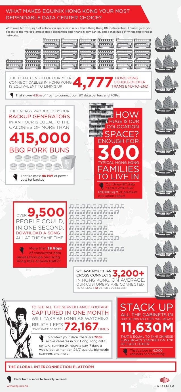 11,630M WHAT MAKES EQUINIX HONG KONG YOUR MOST DEPENDABLE DATA CENTER CHOICE? With over 170,000 sq ft of colocation space ...