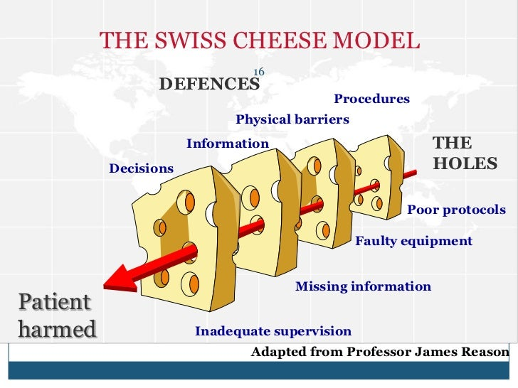 james reason s swiss cheese theory in healthcare admistration In 1990, james reason,1 then a professor of psychology at the  a risk of  utilizing the swiss cheese model is the thought that any single  in healthcare,  though, a large numbers of errors are unredeemable  failure to adequately  check the blood and patient documentation, at the time of administration,.