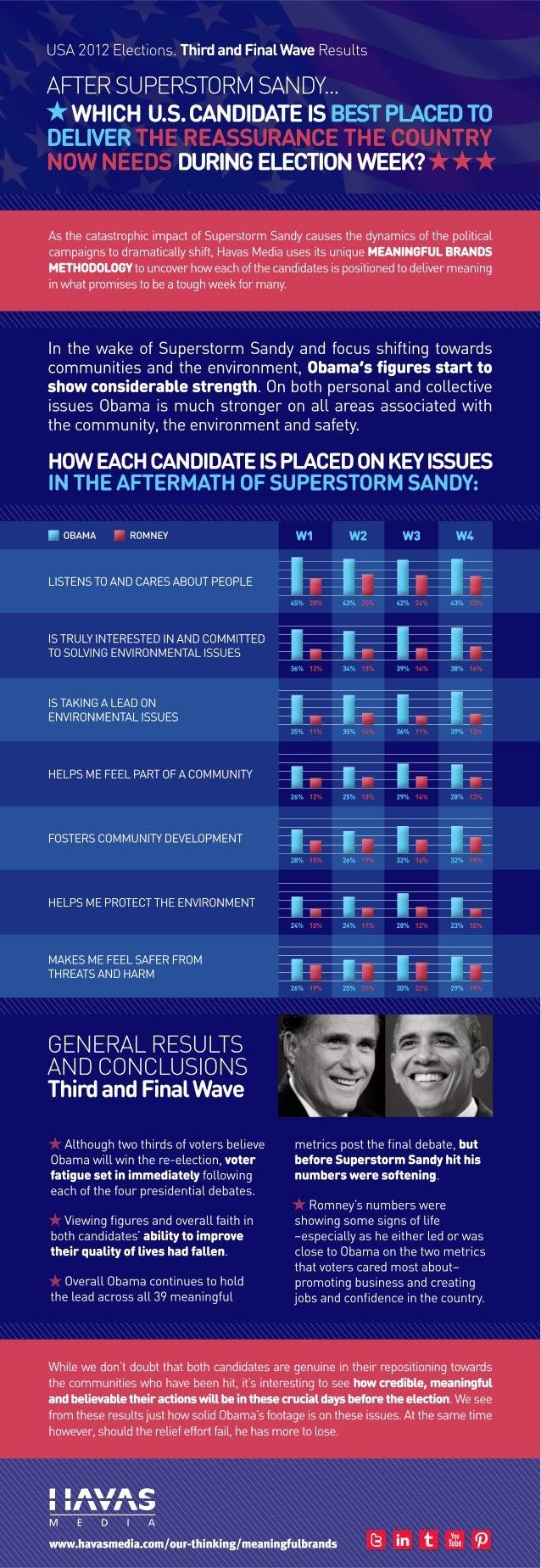 U.S Elections after Storm Sandy