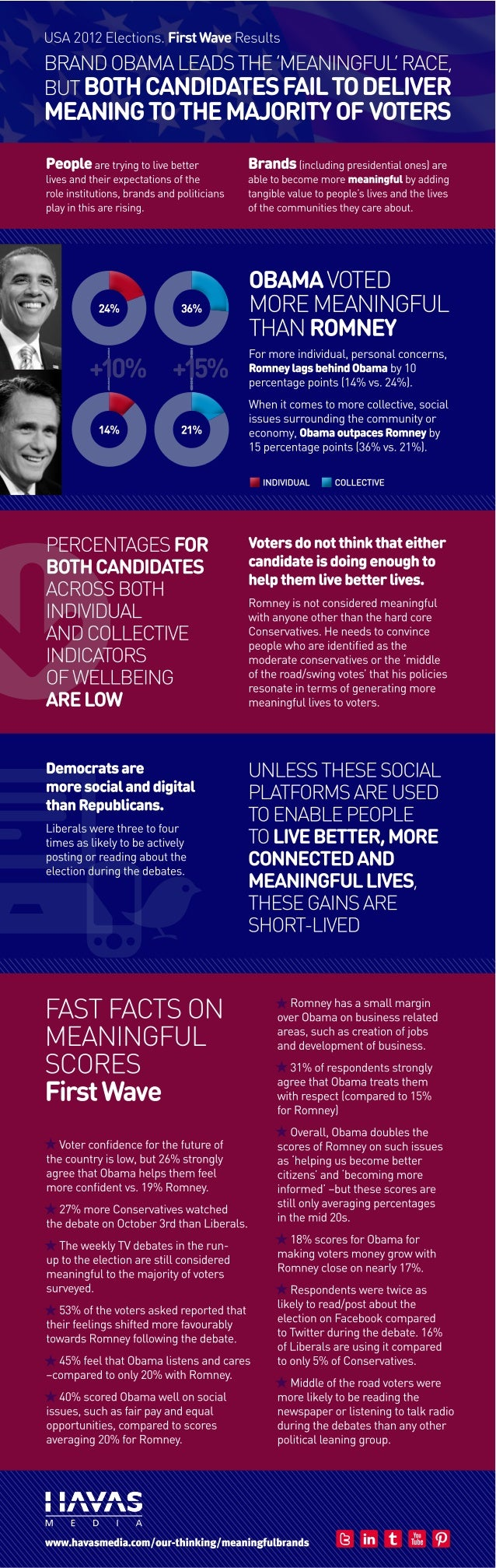 USA 2012 Elections: Are candidates delivering meaning to the voters?