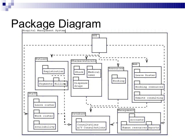 Package diagram for library management system 28 images free uml package ccuart Choice Image
