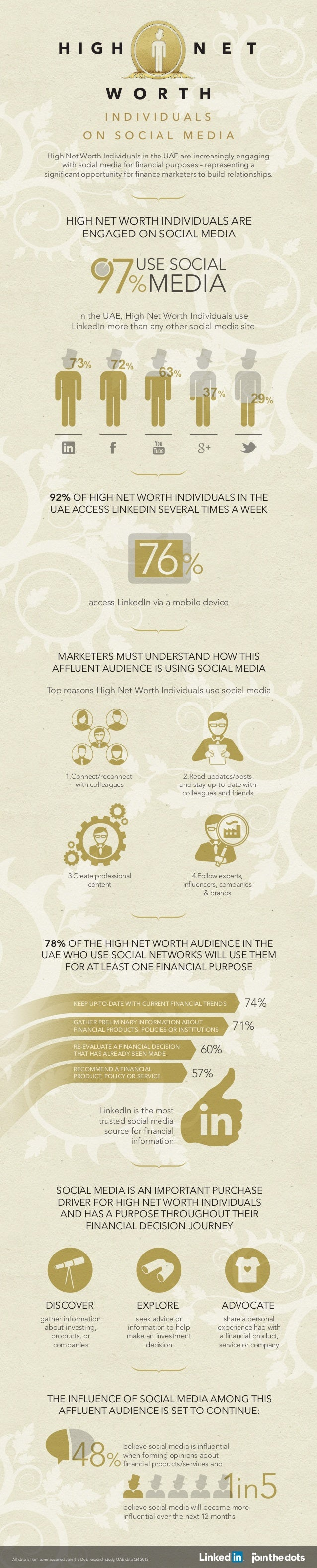 H I G H  N  E  T  W O R T H INDIVIDUALS ON SOCIAL MEDIA High Net Worth Individuals in the UAE are increasingly engaging wi...