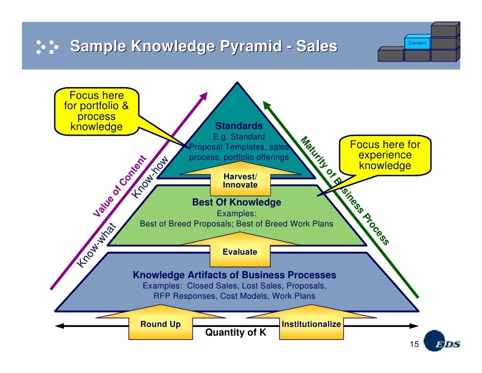 Case Study Examples For Business Process Improvement
