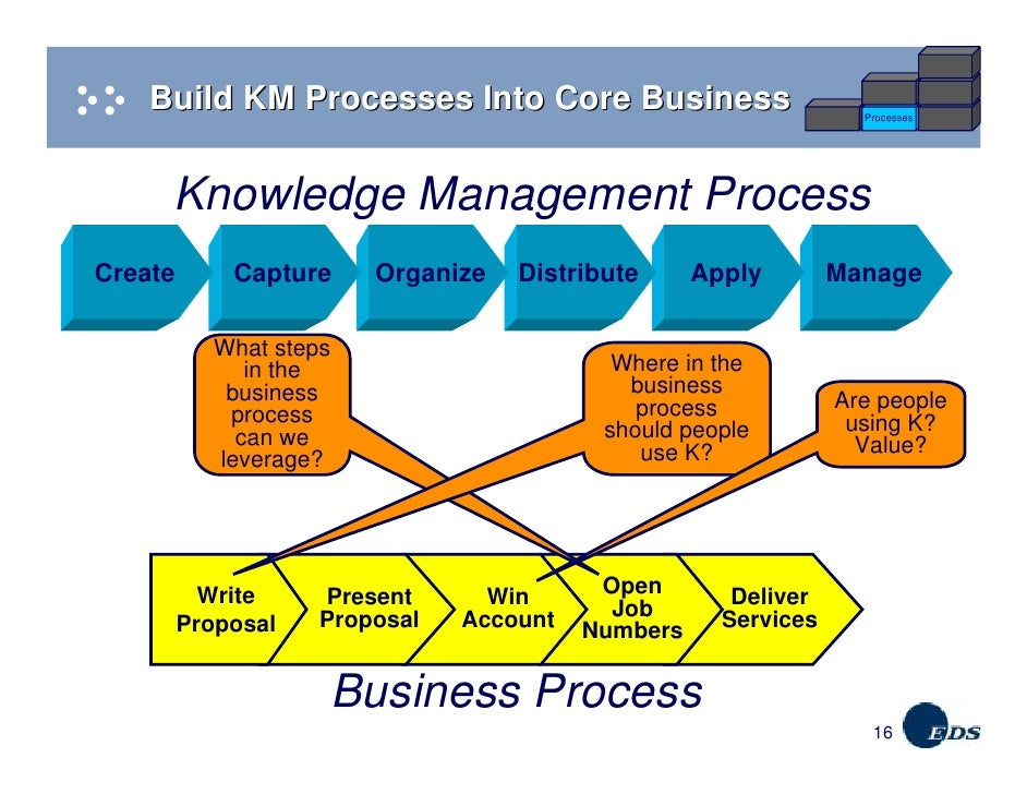 Knowledge Management Solutions – Carney | Performance Acceleration®