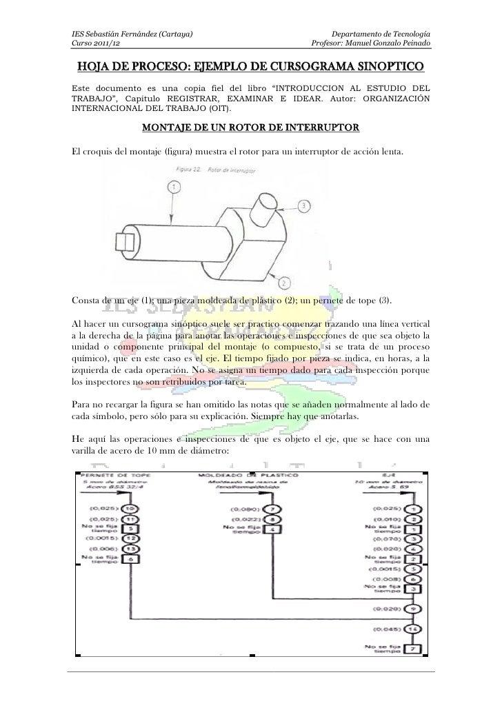 IES Sebastián Fernández (Cartaya)                                  Departamento de TecnologíaCurso 2011/12                ...