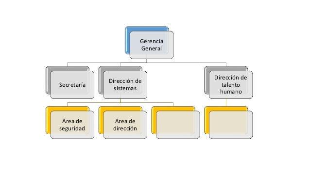 Gerencia General Secretaría Dirección de sistemas Area de seguridad Area de dirección Dirección de talento humano