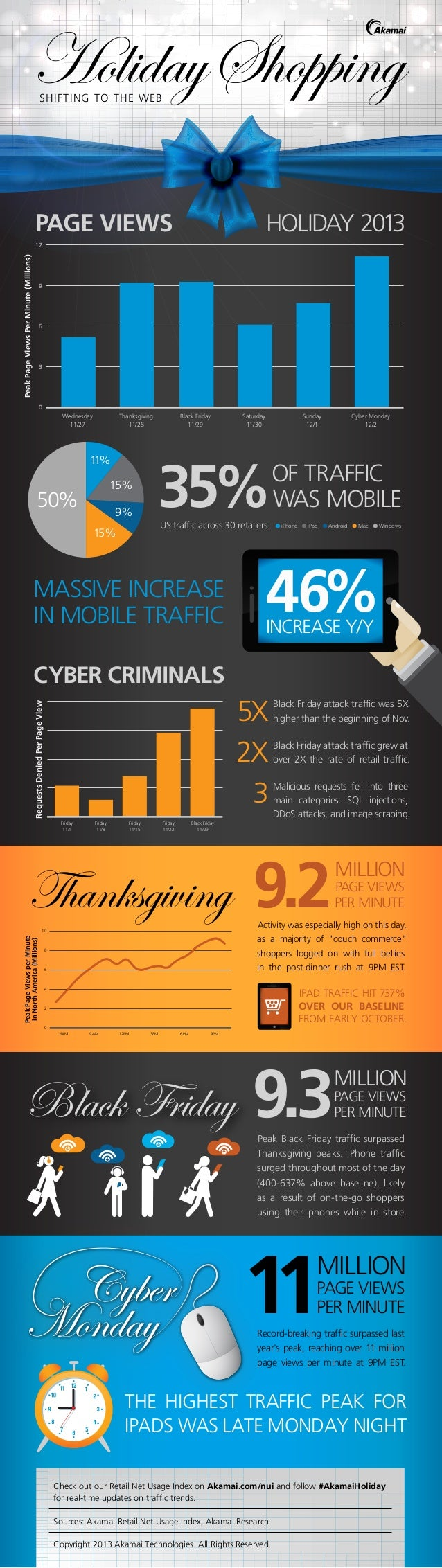 Akamai's Holiday Shopping Infographic