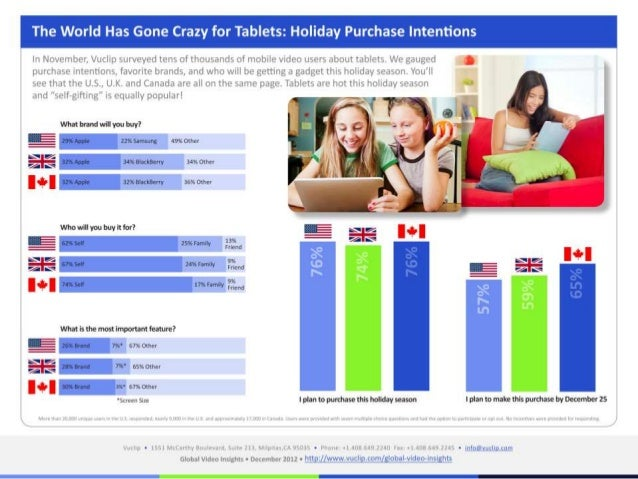 Holiday purchase intentions for tablets 2012