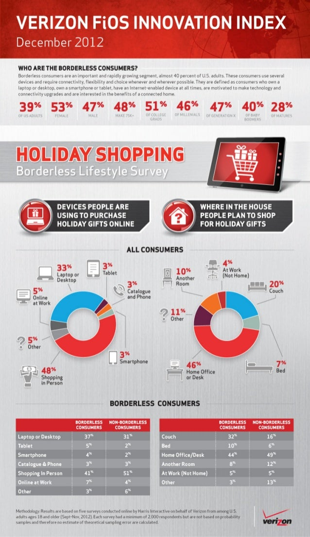 Verizon Borderless Lifestlye Survey: Holiday shopping