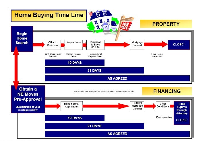 Home Buying Process Time Line