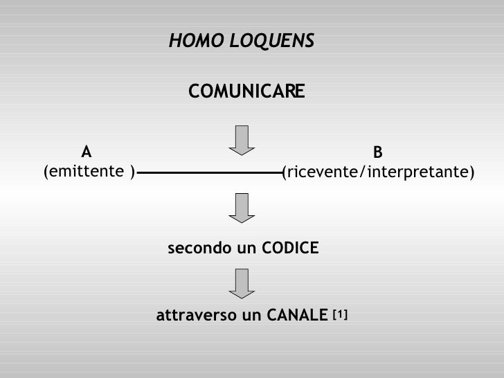 COMUNICARE A  (emittente ) B (ricevente/interpretante) secondo un CODICE attraverso un CANALE HOMO LOQUENS [1]