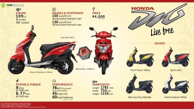 Honda Dio 110 Live Free