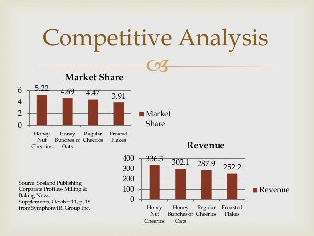 swot analysis for cheerios Cereal pricing cereal strategies by: anna delucia,  industry analysis •concentration –c4  cheerios, chex, fiber one,.