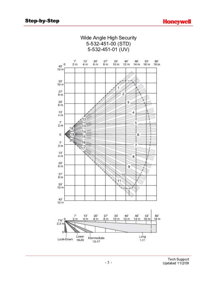 Honeywell 5800PIR Series Lens Compatibility