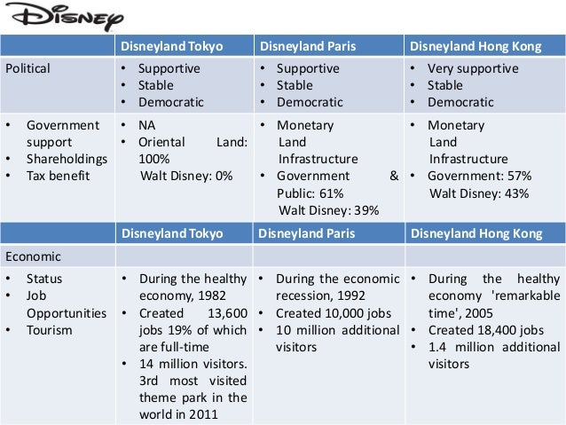 hong kong disney case study essay Case analysis of hong kong disneyland analysis for disney's losing market share due to operational issues hong kong is a set of islands, which are outside the mainland china the culture in hong kong differs from the mainland due to its rule from the british.