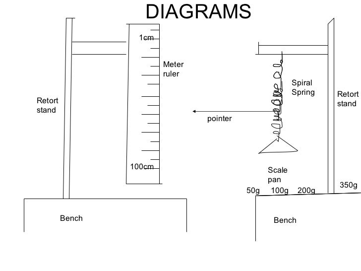 young s modulus of a metre ruler It's a reasonable question to ask why measure wood properties when so many builders don't and still make good  young's modulus, n/m 2: young's modulus, psi.