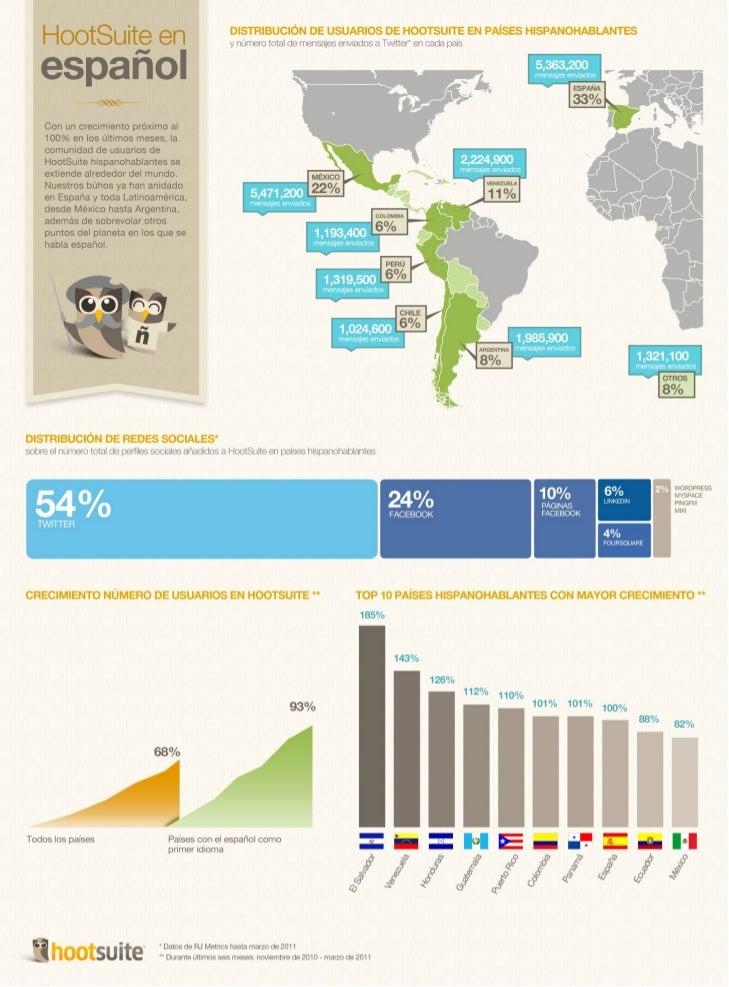 HootSuite en español - Infografía