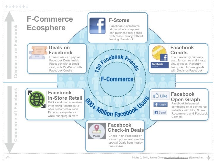 F-Commerce Ecosphere Visual