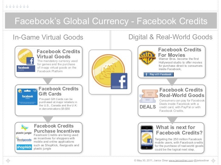 Facebook's Global Currency - Facebook CreditsIn-Game Virtual Goods                          Digital & Real-World Goods    ...