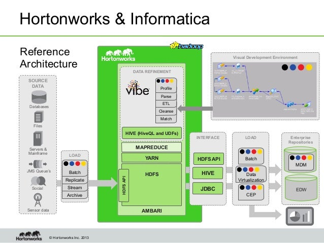 Modern data architecture for a data lake with informatica for Informatica 9 architecture
