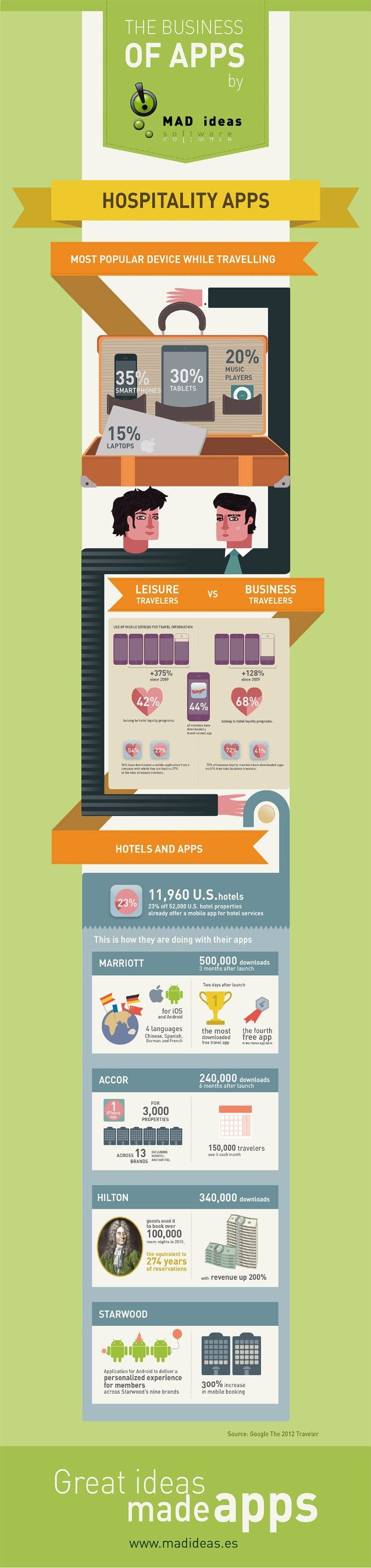 The Business of Apps: Hospitality Apps