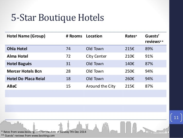 Hospitality market barcelona for Best names for boutique hotels