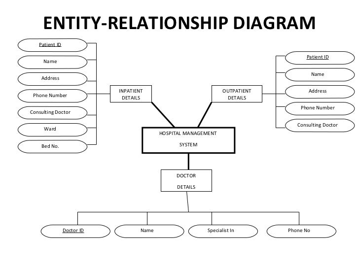 hospital management quot appointment detail     entity relationship diagram