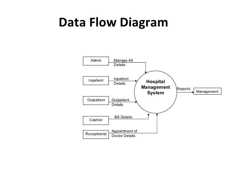 Data flow diagram for hospital management system level 0 all kind new data flow diagram for hospital management system rh diagram 2 blogspot com data flow diagram for inventory management system data flow diagram for ccuart Image collections