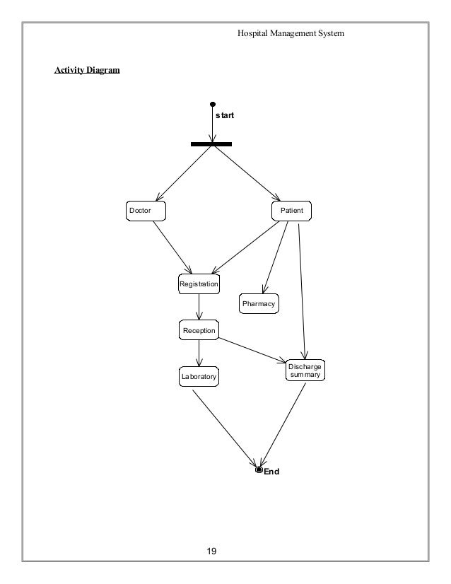 hospital management system      hospital management system activity diagram
