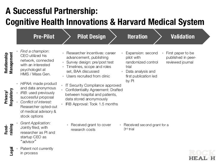 The Entrepreneur's Guide to Hospital Partnerships by Rock Health